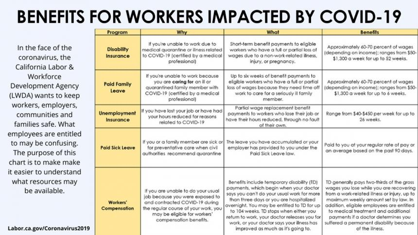 Benefits for Workers Impacted by COVID-19